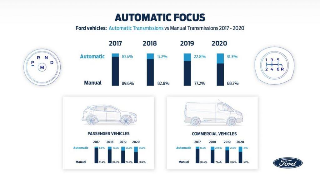 Il trend Ford sulla scelta delle trasmissioni automatiche