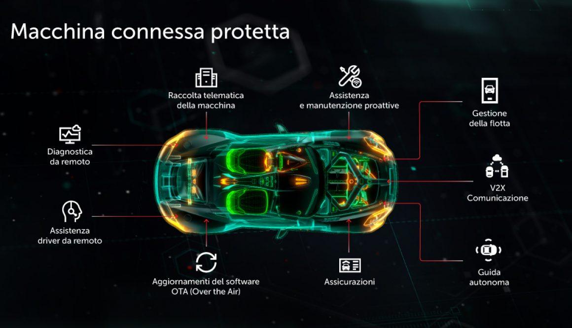 macchina connessa protetta