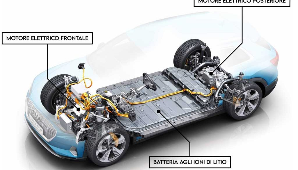 automobile elettrica EV