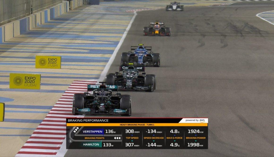 F1 Braking Performance